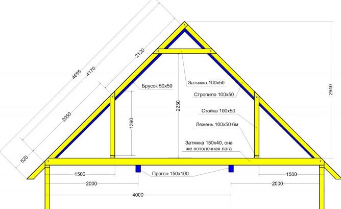 значение двухскатной крыши