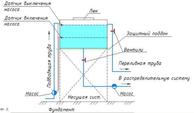 Схема обвязки водонапорного