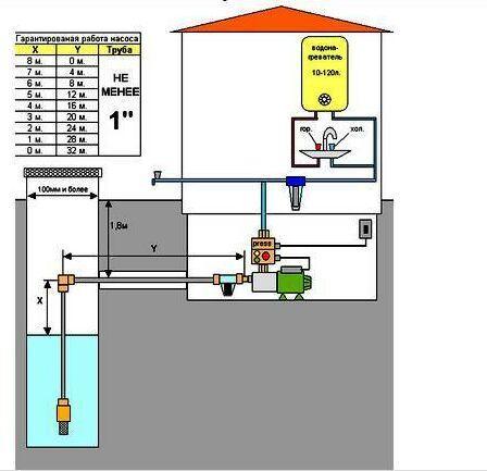 Схема водоснабжения с насосной
