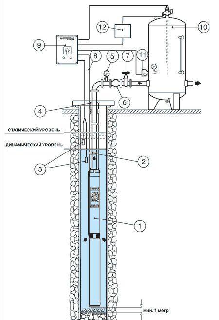 Схемы установки скважинного