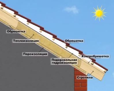 схема монтажа утепленной крыши