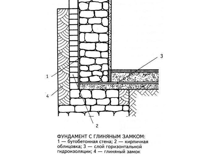 Как сделать фундамент замка