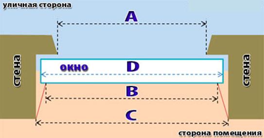 схема замера ширины окна