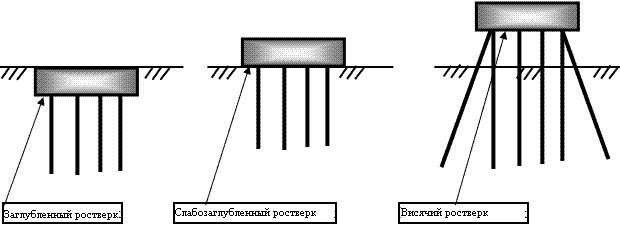 Для более равномерной передачи нагрузки от сооружения на фундамент, сваи соединяют между собой конструкцией...