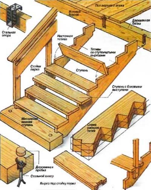 Лестница с площадкой своими руками