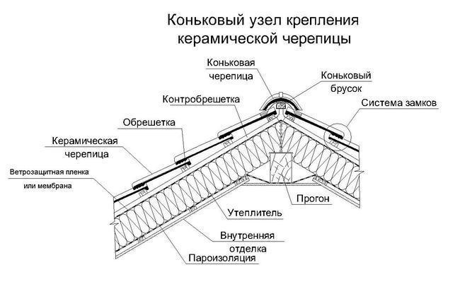 При укладке черепицы в ендовах
